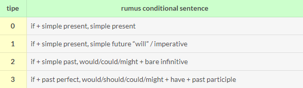 "RUMUS CONDITIONAL SENTENCE TIPE 0, 1, 2, 3 *tipe 0: if + simple present, simple present *tipe 1: if + simple present, simple future ""will""/imperative *tipe 2: if + simple past, would/could/might + bare infinitive *tipe 3: if + past perfect, would/should/could/might + have + past participle"