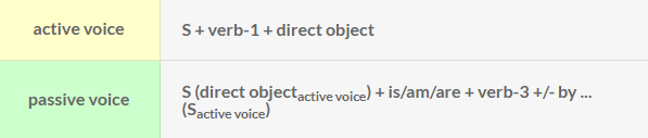 Rumus active voice - simple present tense: S + verb-1 + direct object. Rumus passive voice - simple present tense: S (direct object - active voice) + is/am/are + verb-3 +/- by ... (S - active voice).